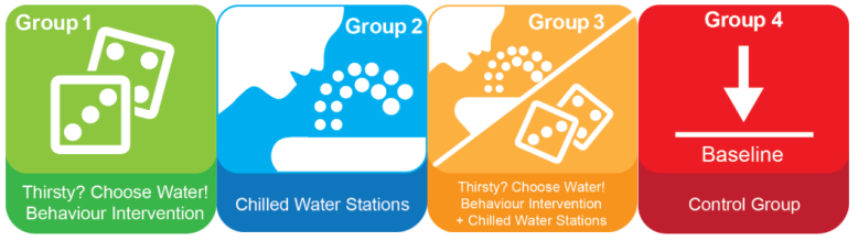 4 graphics demonstrating the 4 research groups